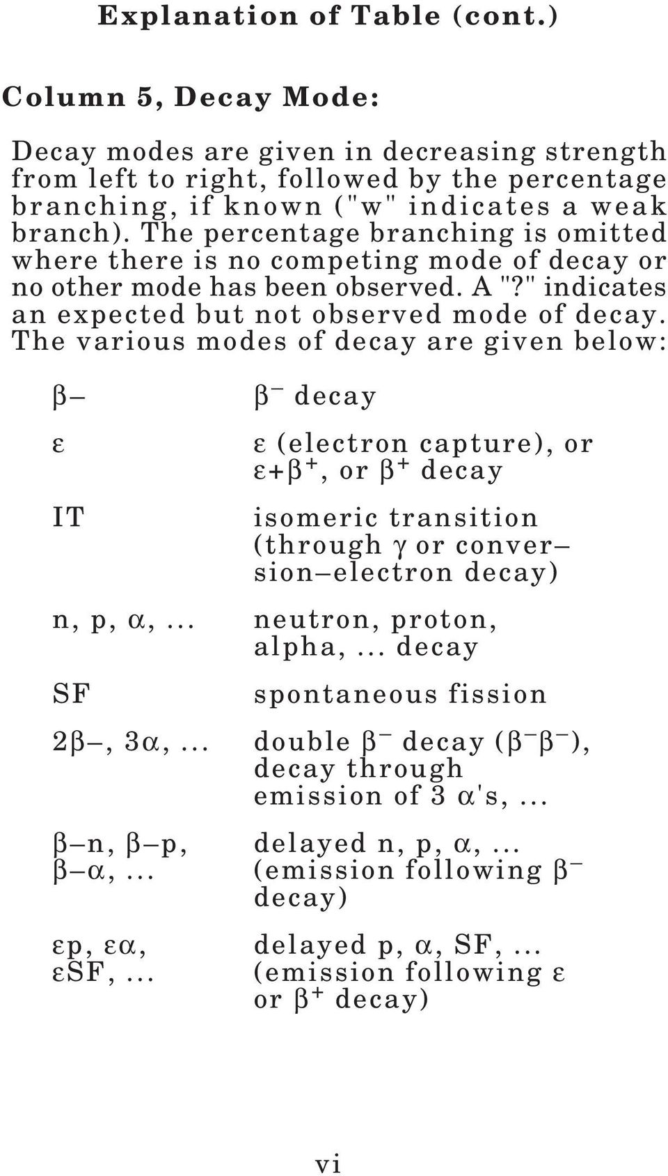 The various modes of decay are given below: β β decay ε IT ε (electron capture), or ε+β +, or β + decay isomeric transition (through γ or conver sion electron decay) n, p, α,... neutron, proton, alpha,.