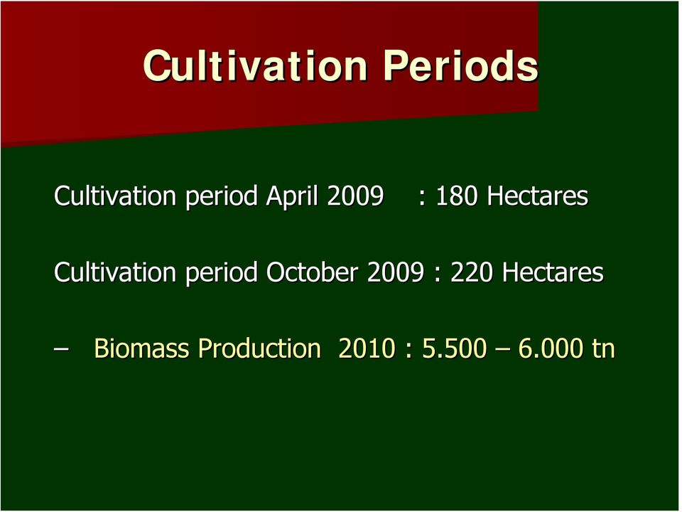 period October 2009 : 22020 Hectares