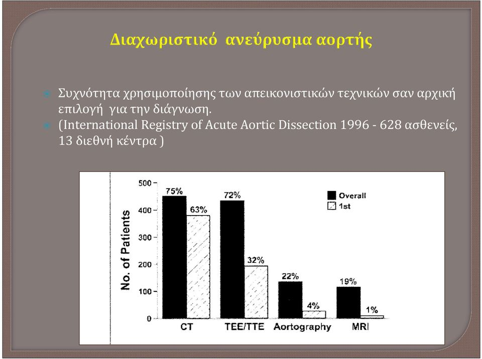 (International Registry of Acute Aortic