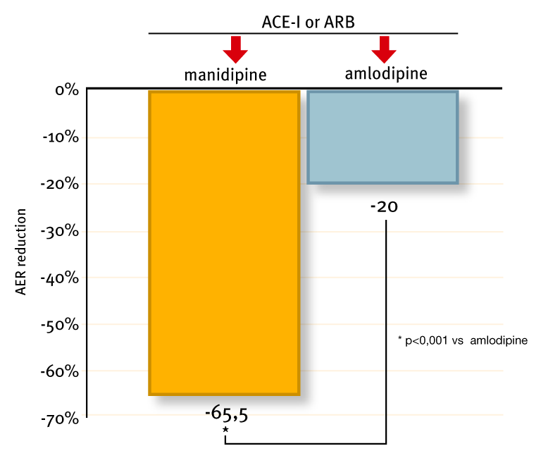 Nephroprotection in diabetics: more protection AMANDHA study: add-on manidipine vs. amlodipine Martinez-Martin F.J.
