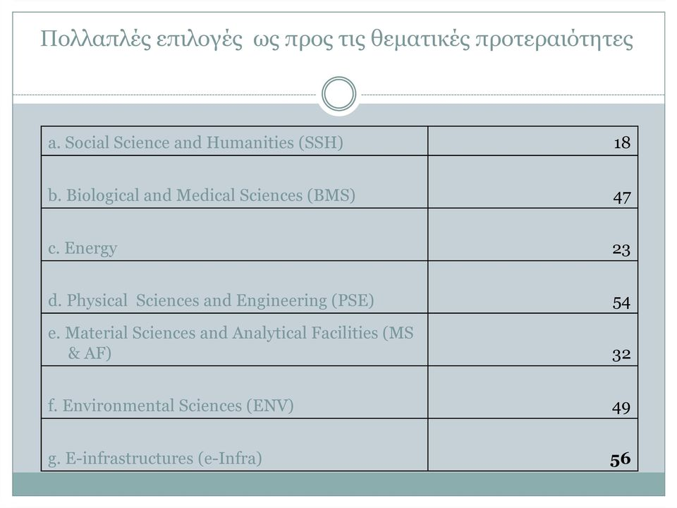 Biological and Medical Sciences (BMS) 47 c. Energy 23 d.