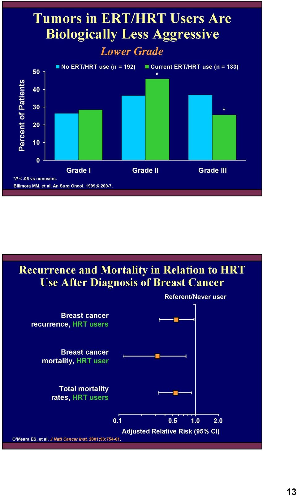 Recurrence and Mortality in Relation to HRT Use After Diagnosis of Breast Cancer Breast cancer recurrence, HRT users Referent/Never user