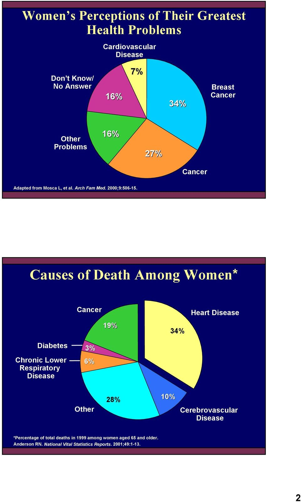 Causes of Death Among Women* Cancer 19% 34% Heart Disease Diabetes Chronic Lower Respiratory Disease 3% 6% Other 28% 10%