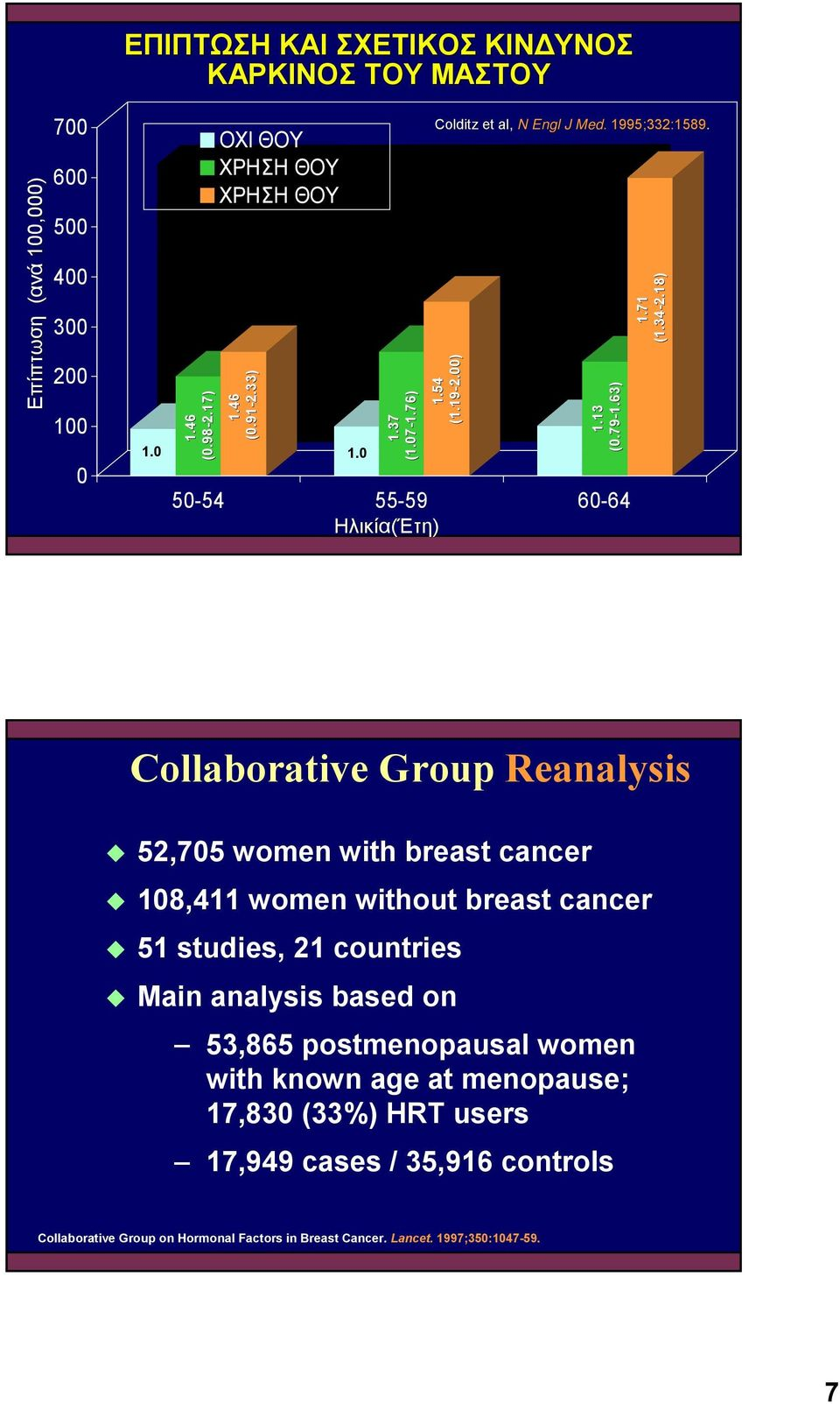 18) Collaborative Group Reanalysis! 52,705 women with breast cancer! 108,411 women without breast cancer! 51 studies, 21 countries!