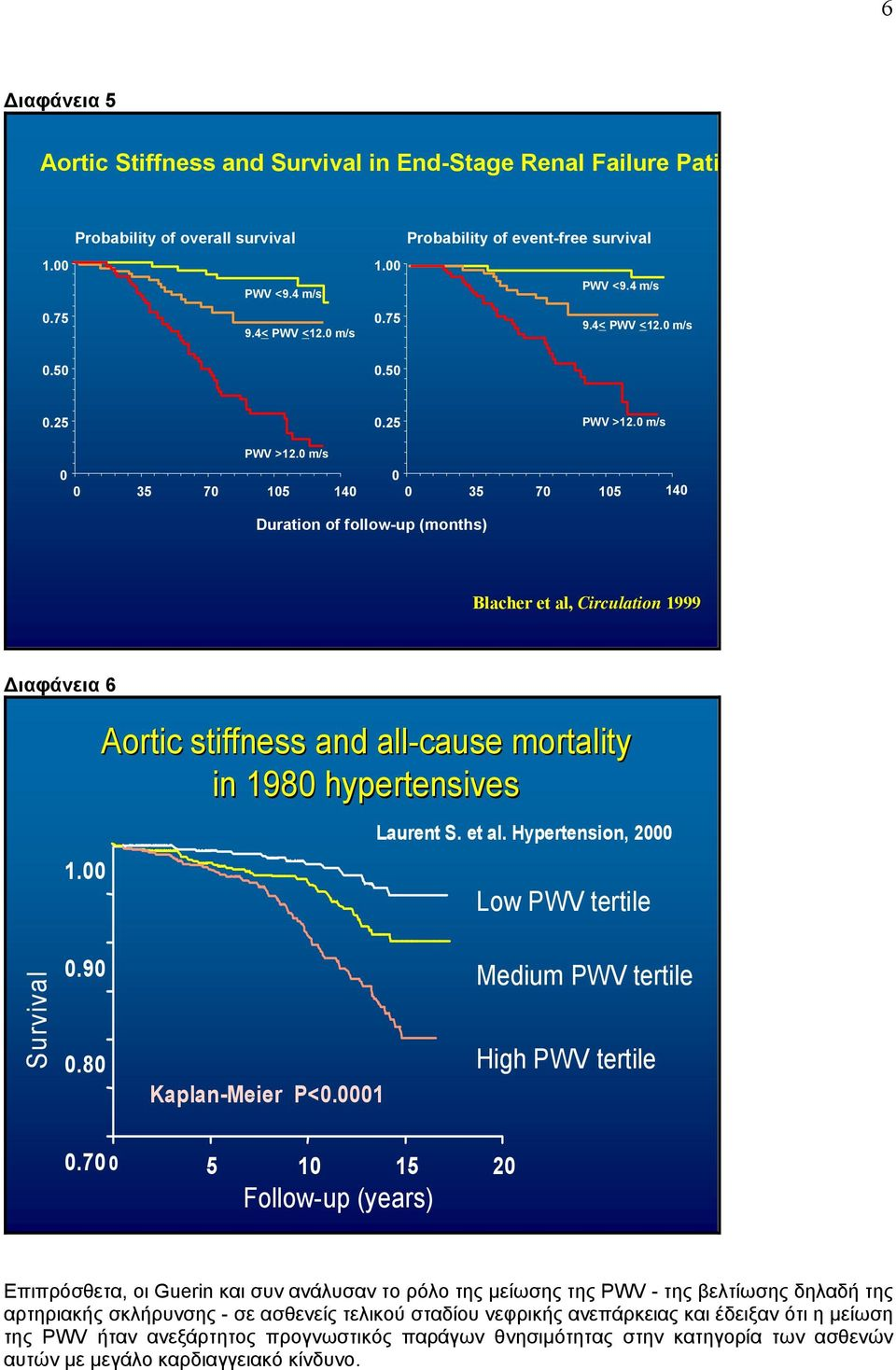 0 m/s 0 0 35 70 105 140 0 0 35 70 105 140 Duration of follow-up (months) Blacher et al, Circulation 1999 ιαφάνεια 6 Aortic stiffness and all-cause mortality in 1980 hypertensives Laurent S. et al. Hypertension, 2000 1.