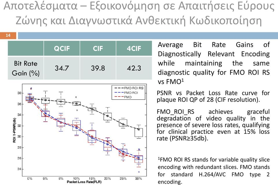 curve for plaque ROI QP of 28 (CIF resolution).