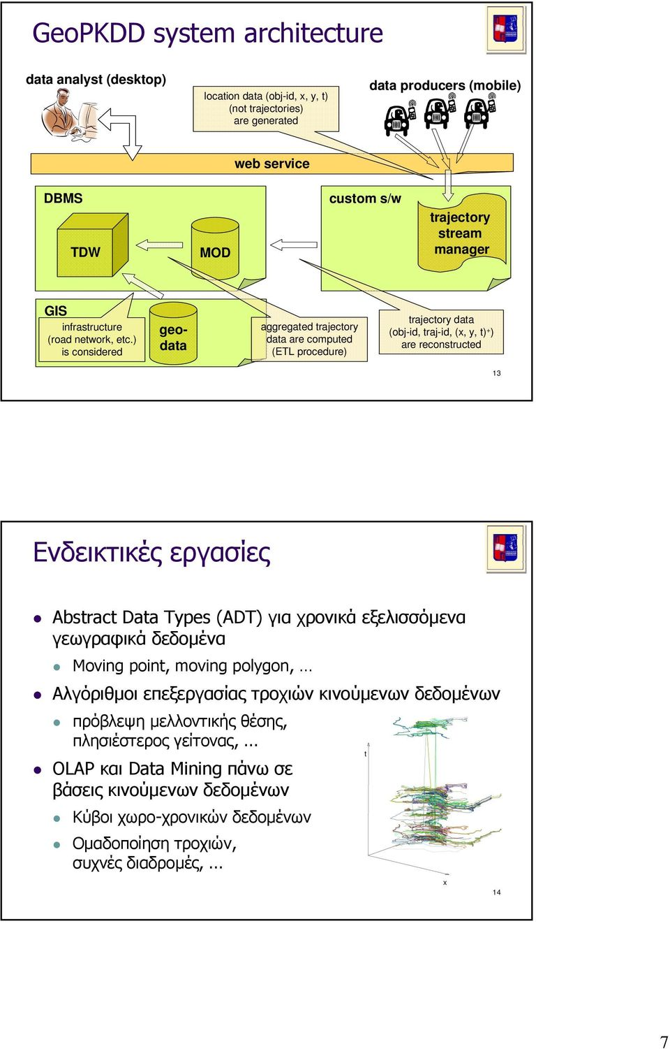 ) is considered geodata aggregated trajectory data are computed (ETL procedure) trajectory data (obj-id, traj-id, (x, y, t) + ) are reconstructed 13 Ενδεικτικές εργασίες Abstract Data