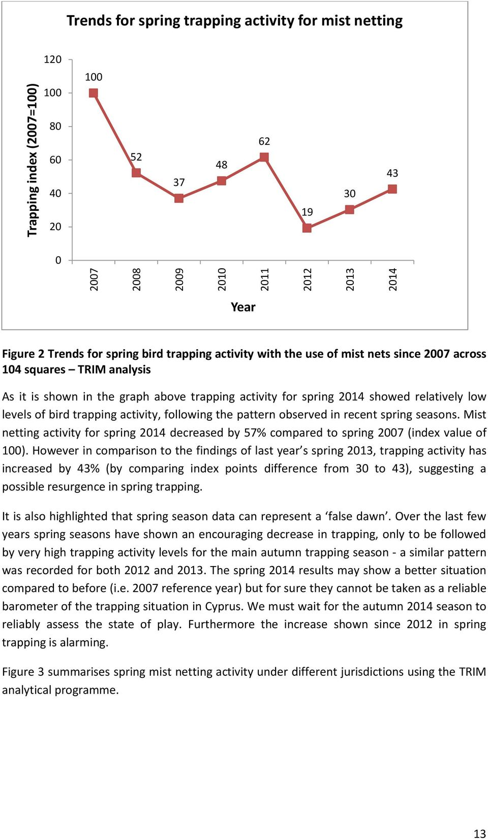 trapping activity, following the pattern observed in recent spring seasons. Mist netting activity for spring 2014 decreased by 57% compared to spring 2007 (index value of 100).