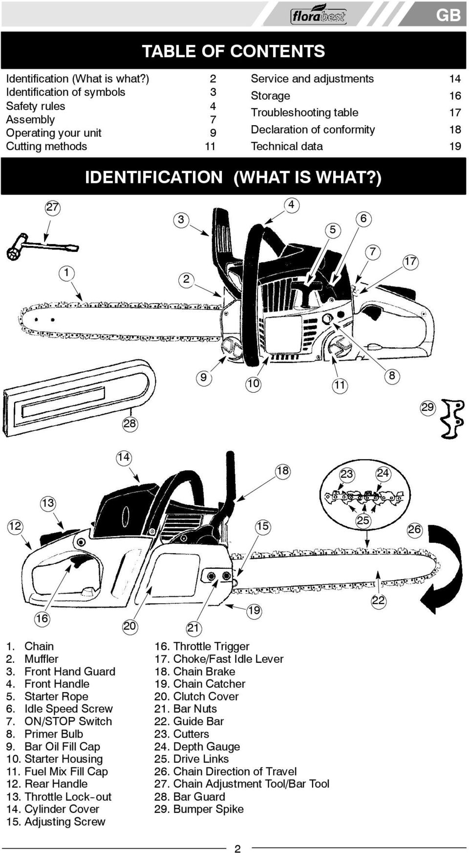 Technical data 19 IDENTICATION (WHAT IS WHAT?) 27 3 4 5 6 1 2 7 17 9 10 11 8 28 29 14 18 23 24 12 13 25 15 26 16 1. Chain 2. Muffler 3. Front Hand Guard 4. Front Handle 5. Starter Rope 6.
