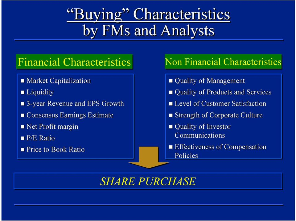 Financial Characteristics Quality of Management Quality of Products and Services Level of Customer