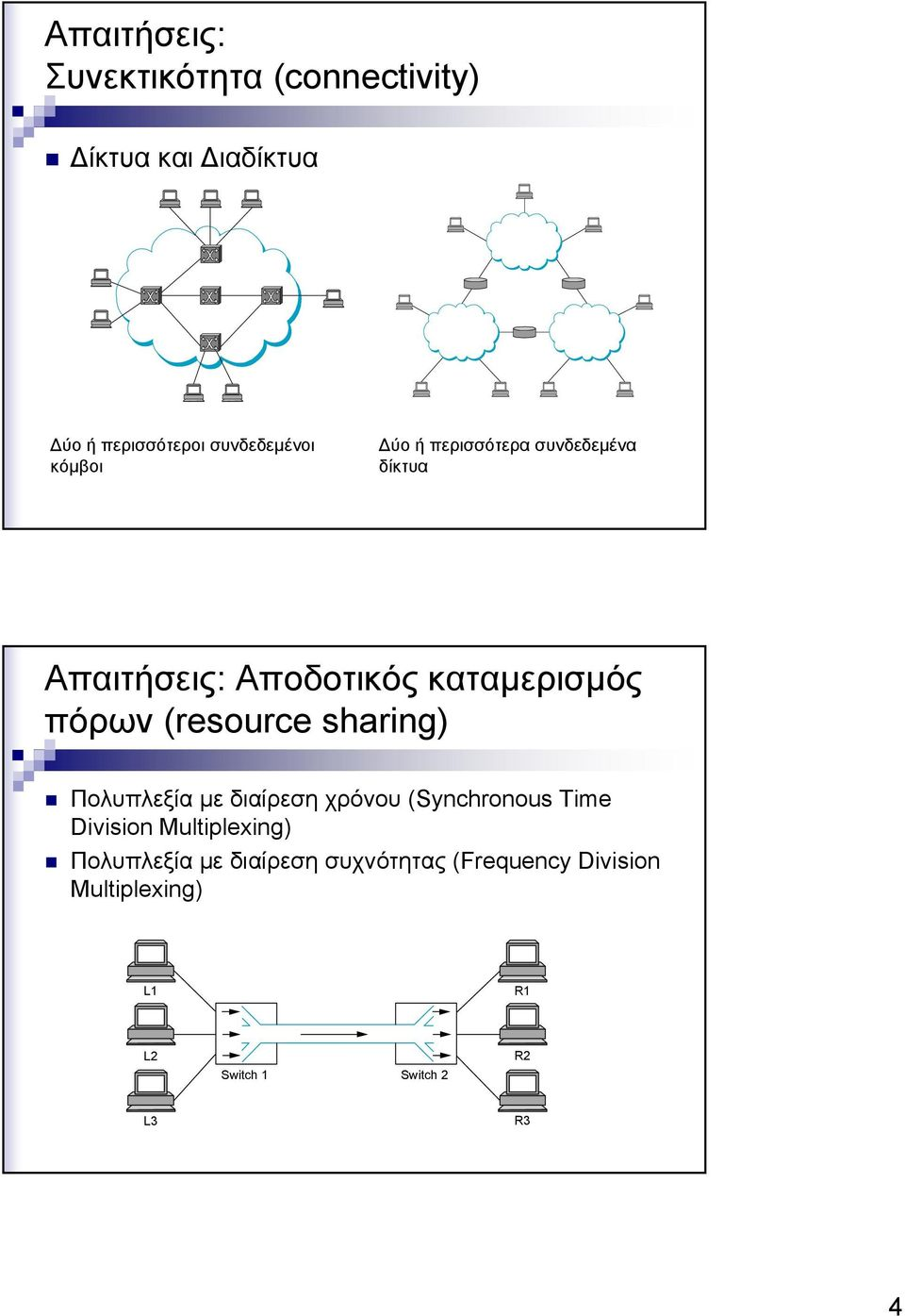 (resource sharing) Πολυπλεξία με διαίρεση χρόνου (Synchronous Time Division Multiplexing)