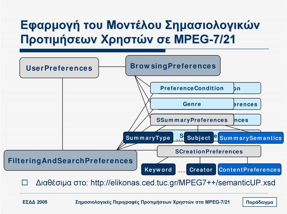 SourcePreferences Subject SummarySemantics FilteringAndSearchPreferences Keyword SCreationPreferences ιαθέσιµα στο: