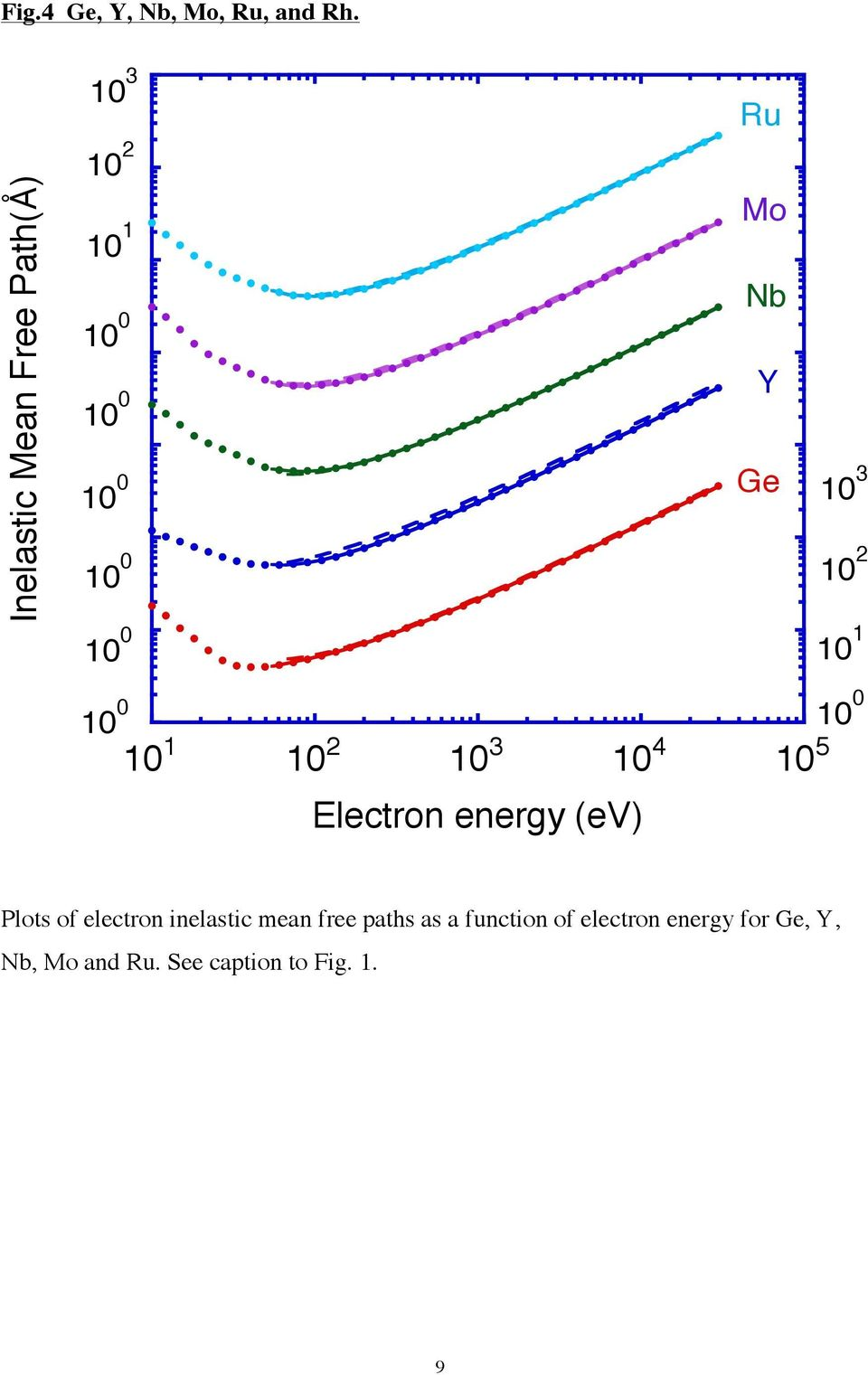 Electron energy (ev) Plots of electron inelastic mean free