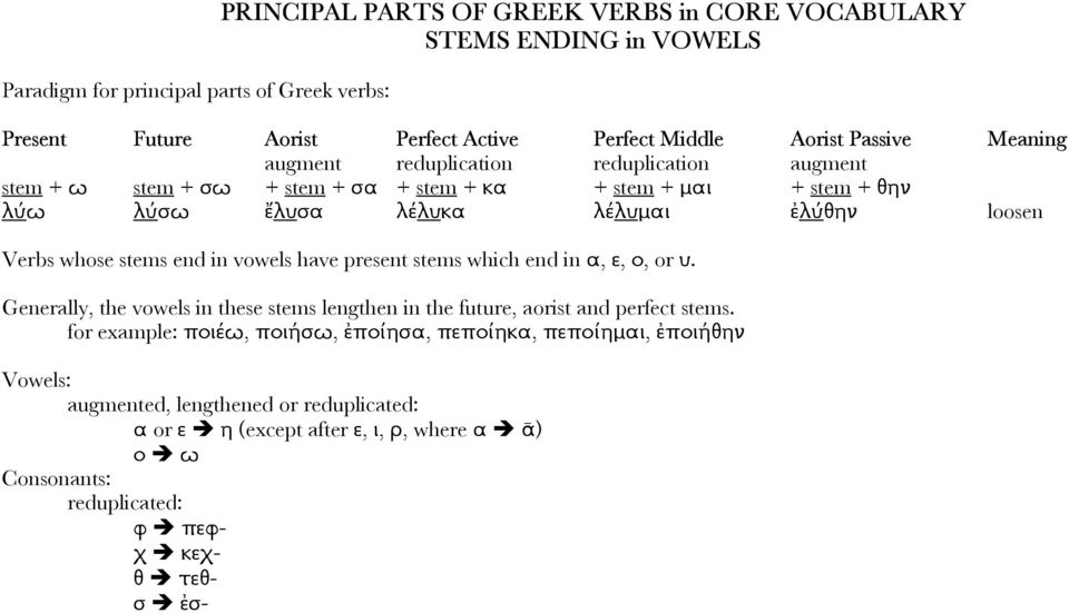 stems which end in α, ε, ο, or υ. Generally, the vowels in these stems lengthen in the future, aorist and perfect stems.