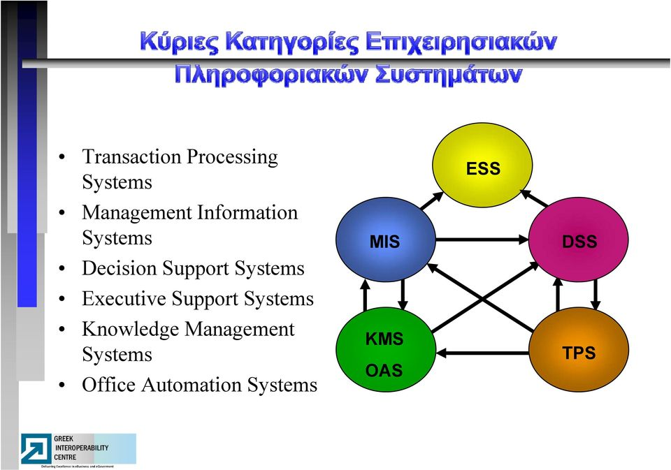 Executive Support Systems Knowledge Management