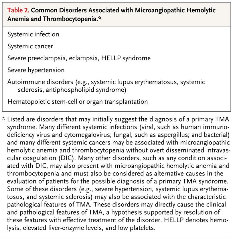 Ταξινόμηση ΤΜΑ Common Disorders Associated with Microangiopathic