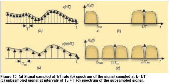 Sampling and the Frequency Domain Α.
