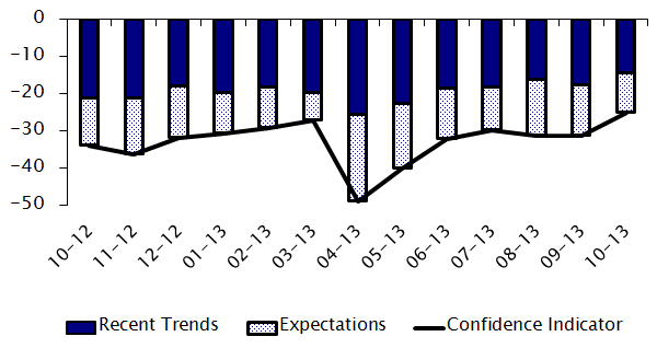 BUSINESS AND CONSUMER SURVEYS ECONOMICS RESEARCH CENTRE October 213 Figure1: Economic Sentiment Indicator (ESI CypERC) and GDP growth ESI (CypERC) 12 11 1 9 8 7 6 4. 2.. -2. -4. -6.