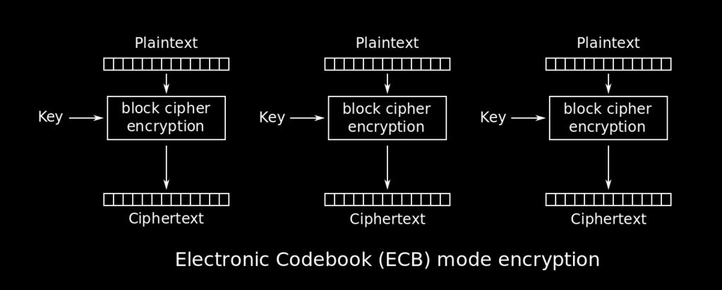 Mode of Operation Electronic Codebook - Encryption Πηγή