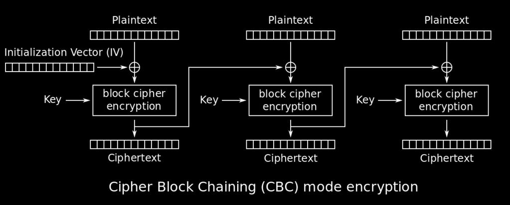 Mode of Operation Cipher Block Chaining - Encryption Πηγή