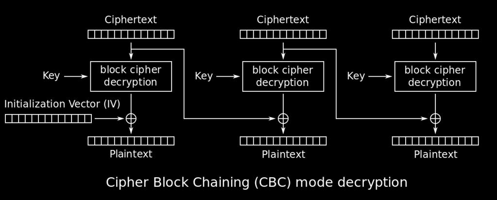 Mode of Operation Cipher Block Chaining - Decryption Πηγή