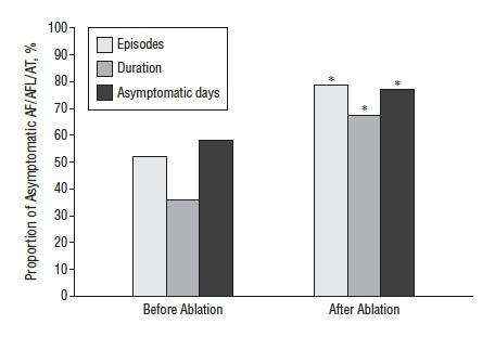 The percentage of asymptomatic AF/AFL/AT in patients before and after