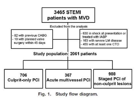 Long-Term Outcome in Pts with STEMI and MVD Treated with Culprit- Only, Immediate, or Staged MV PCI: