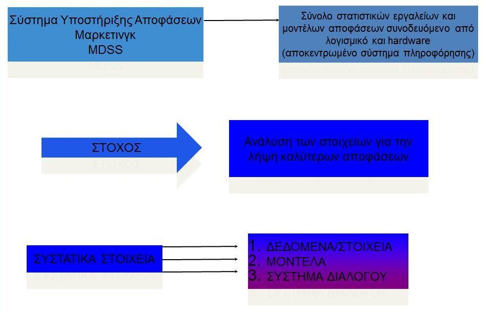 MDSS (Marketing Decision Support System) Πηγή: Β.
