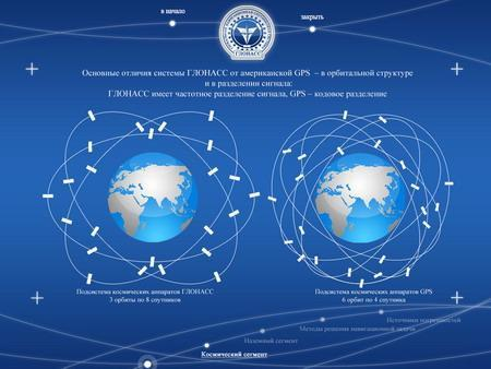 GPS (Global Positioning System) (3/14) GLONASS Russia GPS U.S.A