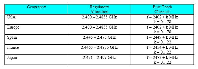 Bluetooth frequency allocations