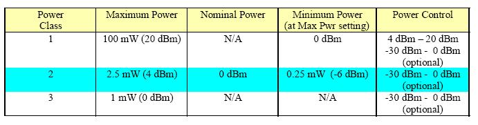 Power classes Class Power Range Class 1 100 mw ~100 m Industrial usage Class 2 2.