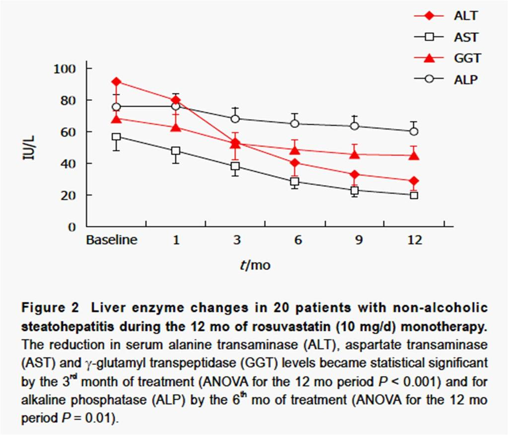 Resolution of non alcoholic steatohepatitis by rosuvastatin monotherapy in