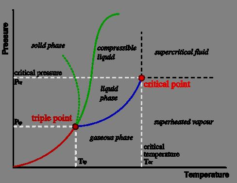 The critical temperature, Tc, of a material is the temperature above which distinct liquid and gas phases do not exist.