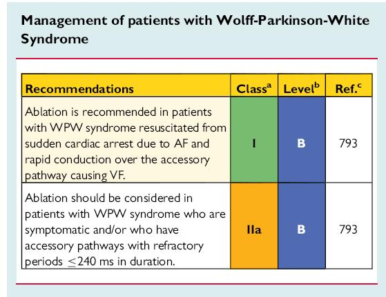 2015 ESC Guidelines for the management of patients with