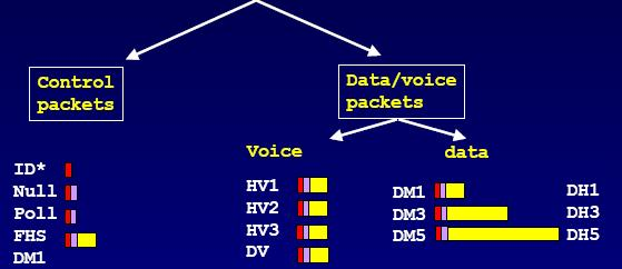 Τύποι πακέτων HV: High-quality Voice DV: Data