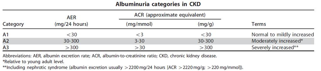 CKD KDIGO 2012 Clinical Practice Guideline for
