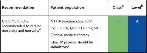 NYHA III/IV Evidence is strongest for pts with typical LBBB Expectation of survival