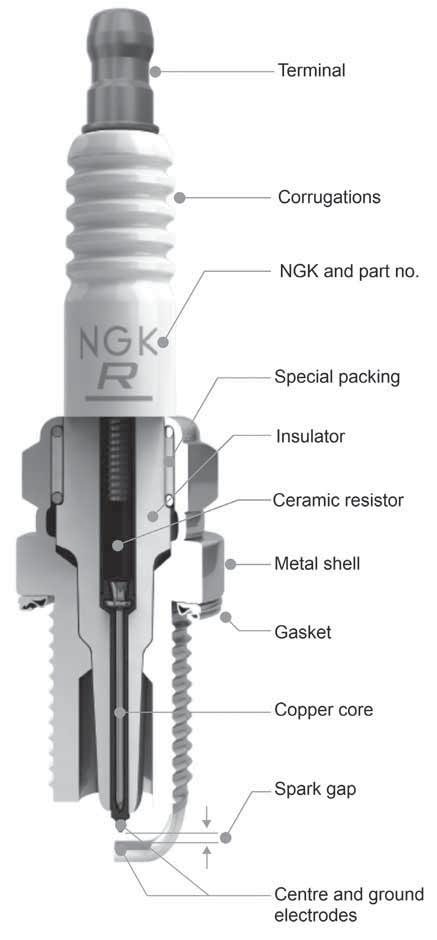 Ngk horticultural agricultural industrial applications ww w that is the minimum and maximum temperatures between which the plug will offer optimum performance fandeluxe Choice Image