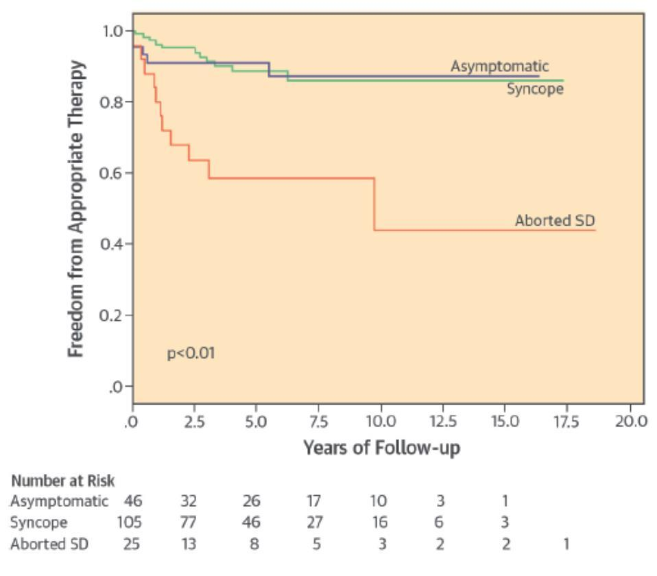 Implantable Cardioverter-Defibrillator Therapy in Brugada Syndrome: A 20-Year Single-Center Experience Conte G et al, J Am Coll Cardiol 2015 176 διαδοχικοί ασθενείς Μέση παρακολούθηση 83.8± 57.