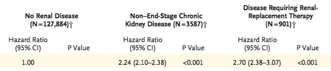 national registries Hazard Ratio for Stroke or Systemic