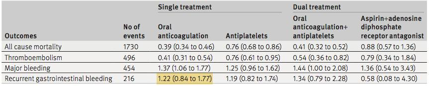 Restarting single treatment with oral anticoagulation was associated with the lowest risk of all cause mortality and