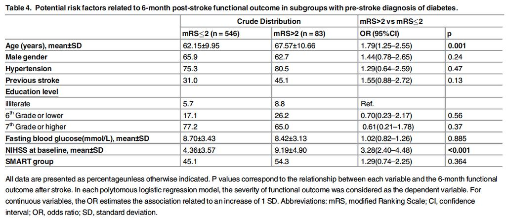 Elevated Fasting Blood Glucose Is Predictive of Poor Outcome in Non-Diabetic Stroke Patients: A