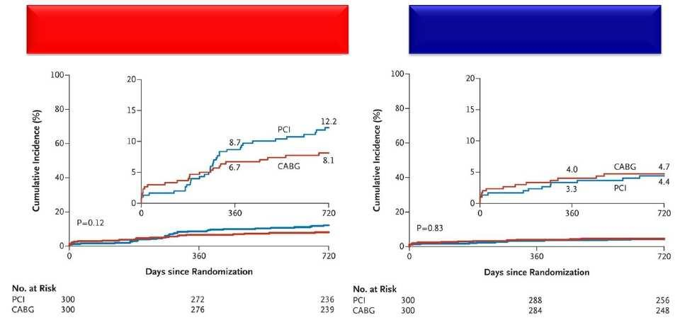 PRECOMBAT - PCI vs CABG for LM Disease Park S et al.