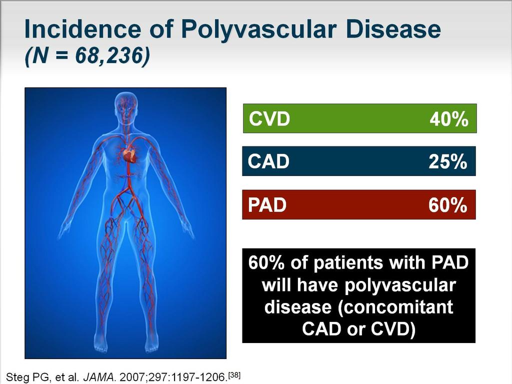 ~ 1/4 of the 40,258 patients with CAD also have atherothrombotic disease in other arterial