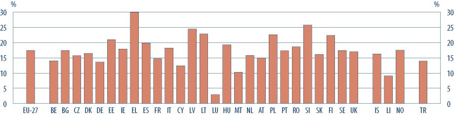 Figure C12: Students in tertiary education (ISCED 5 and 6) as a percentage of all pupils and students, 2006 EU-27 17.4 ΟΥΓΓΑΡΙΑ 19.3 ΒΕΛΓΙΟ 14.0 ΜΑΛΤΑ 10.3 ΒΟΥΛΓΑΡΙΑ 17.4 ΟΛΛΑΝ ΙΑ 15.8 ΤΣΕΧΙΑ 15.