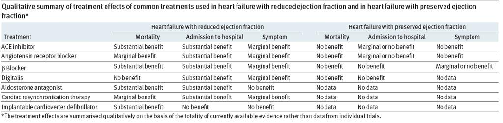 Should treatment for heart failure with preserved ejection fraction differ from that for heart