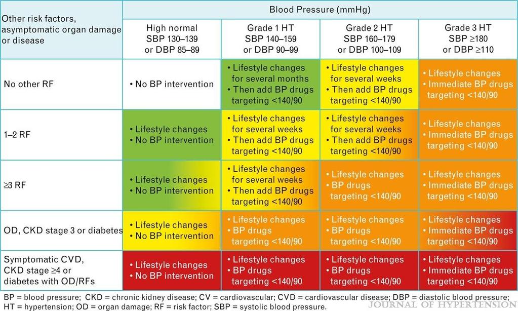 2013 ESH/ESC Guidelines for the management of arterial hypertension: The Task Force for the management of