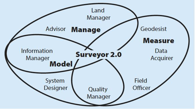 SURVEYOR 2.0 Πηγή FIG-2012, Schennach, G., Lemmen, C., Villikka, M.: Be part of the solution, not the problem! FIG Working Week, Rome, Italy.