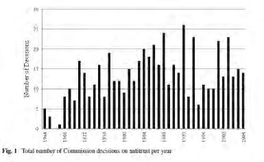 Πηγή : Martin Carree, Andrea Günster, Maarten Pieter Schinkel (2010): European Antitrust Policy 1957 2004: An Analysis of Commission Decisions 2.