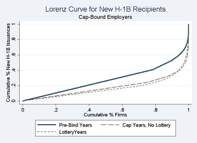 Figure 4: H-1B Concentration in Firms Lorenz Curves for the Inequality of H-1B Issuances across Firms Note: Each